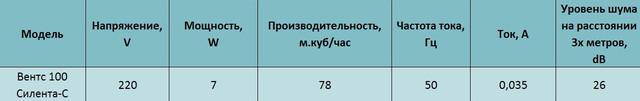Технические характеристики бытового вентилятора Вентс 100 Силента-свтн л купить в украине