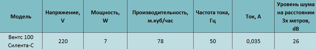 Технические характеристики бытового вентилятора Вентс 100 Силента-св купить в украине