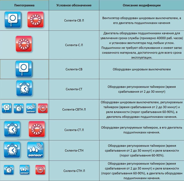 Модификации осевого вентилятора Вентс 100 Силента-СвТН л купить в Украине