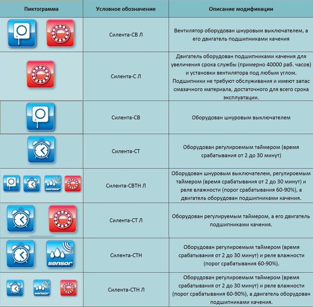 Модификации осевого вентилятора Вентс 100 Силента-Св купить в Украине
