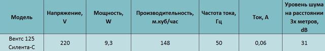 Технические характеристики бытового вентилятора Вентс 125 Силента-св л купить в украине