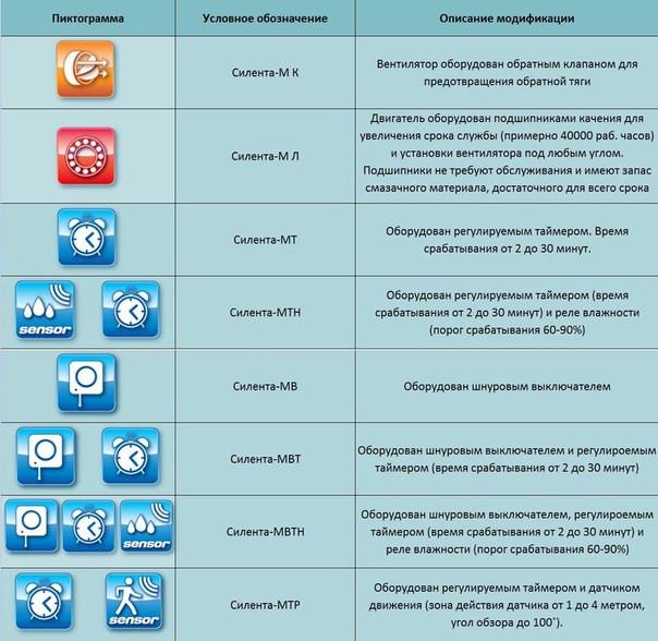 Модификации моделей бытового вентилятора Вентс 100 Силента-мтр  купить в украине
