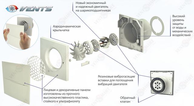 Особенности инновационной конструкции вытяжных бесшумных вентиляторов Вентс 100 КВАЙТ-СТАЙЛ