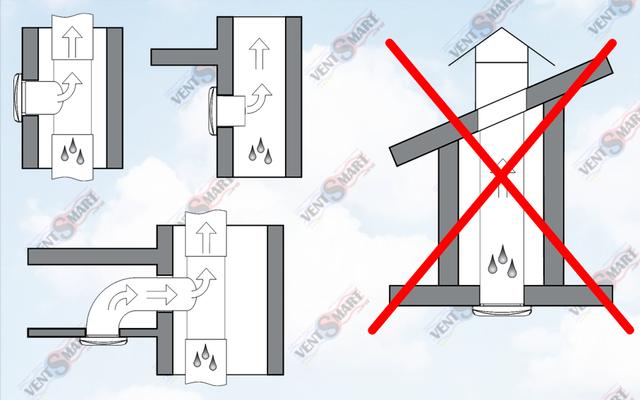 Варианты настенного и потолочного монтажа вытяжного вентилятора Вентс 100 КВАЙТ-СТАЙЛ