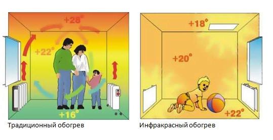 Инракрасные обогреватели утепление дома