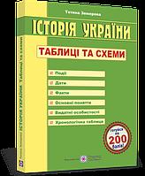 ЗНО 2022 Історія України Таблиці та схеми Земерова Т. ПіП