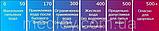 ТДС метр солемер TDS-3 - измеритель концентрации солей в воде тестер качества воды, фото 3