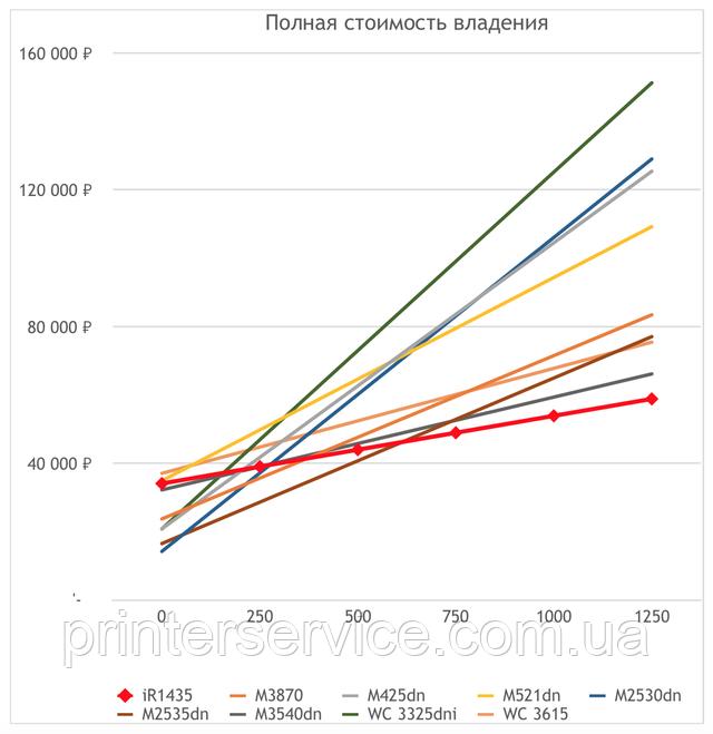 Полная стоимость владения МФУ разных производителей (для iR 1435)