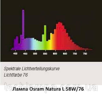 Лампа Osram Natura L 58W/76