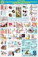 Стенд по охране труда «Защитные средства и электробезопасность при сварке»