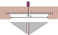 Расчет несущей способности стен и перегородок