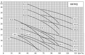 Дренажно-фекальний насос VARNA 100WQ65-15-5.5, фото 2