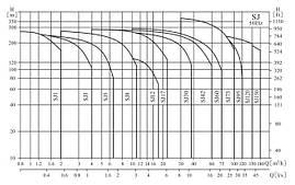 Скважинный насос VARNA SJ5-21DWSF 4Y, фото 3