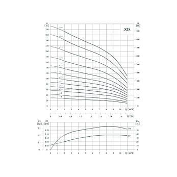 Свердловинний насос VARNA SJ8-37SWSF 4Y, фото 2