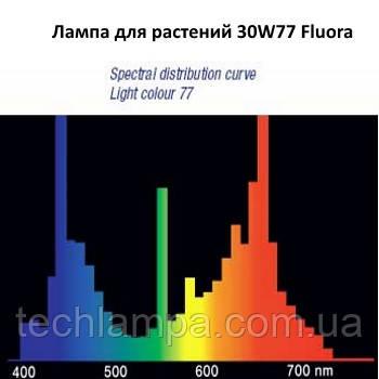 Лампа для растений 30W/77 Fluora