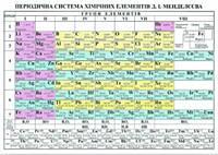 Плакат. Періодична система хімічних елементів для учня. (формат А5).