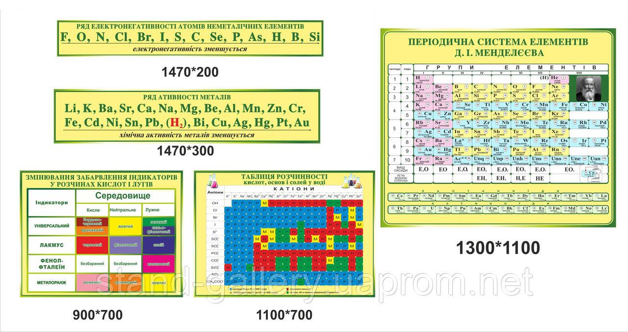 Кабінет хімії оформлення в жовтозеленому кольорі