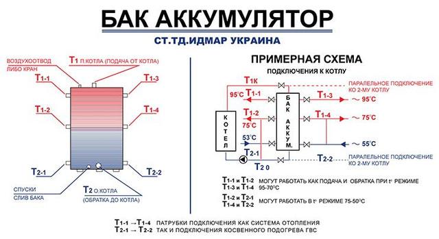 Бак аккумулятор производства Идмар г.Киев