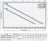 Pedrollo BCm 15/50 ST (нерж) 10 м, 1100 Вт, 45  м3/ч, 15 м Насос, погружной, фекальный, дренажный , фото 2