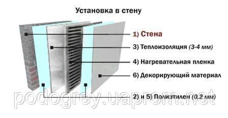 Монтаж нагревательной пленки в стену