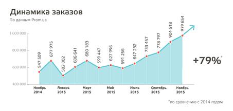 Как Prom.ua вырос за 2015 год. Подводим итоги года
