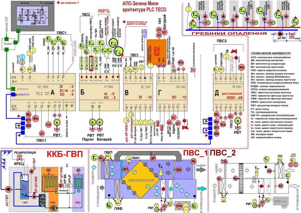 Структура PLC «Тecomat Foxtrot»