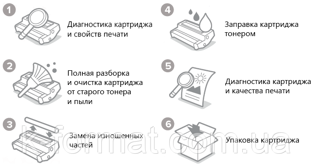 Описание: Заправка картриджа в Харькове