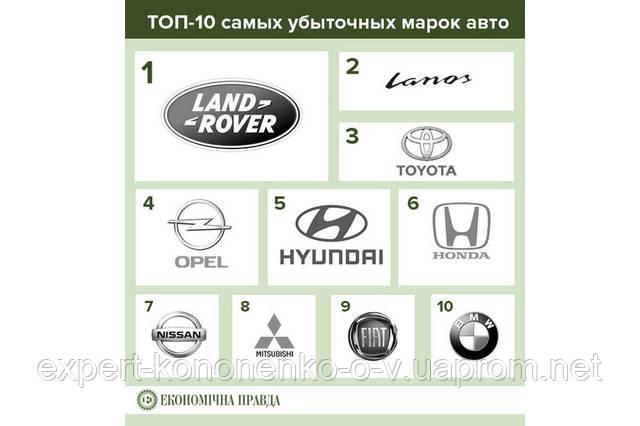 Опубликован черный список самых аварийноопасных автомобилей.