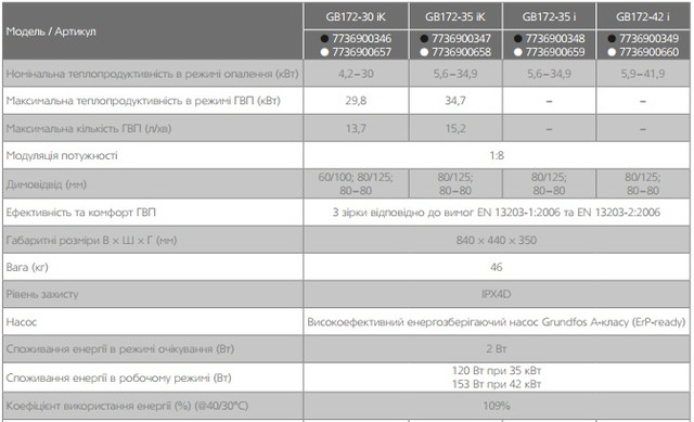 Buderus Logamax plus GB172-30iK 4,2-30кВт