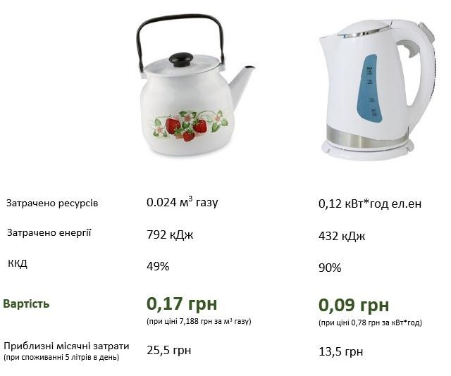 """Чим економніше кпи""""ятити воду: електрочайник проти звичайного чайника."""