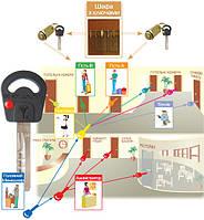 """Создание """"мастер- систем"""" и систем """"один ключ """" на базе цилиндров  Mul-T-Lock."""