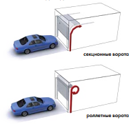 Схема поднятия секционных и роллетных ворот