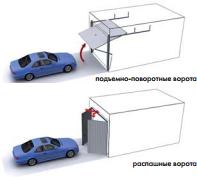 Схема открытия подъемно-поворотных и рапашных ворот
