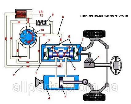 ☰ Принцип работы насоса гидроусилителя рулевой системы