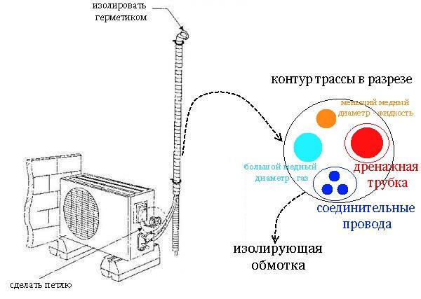 Установка обогрева дренажа кондиционера ремонт кондиционеров мытищи