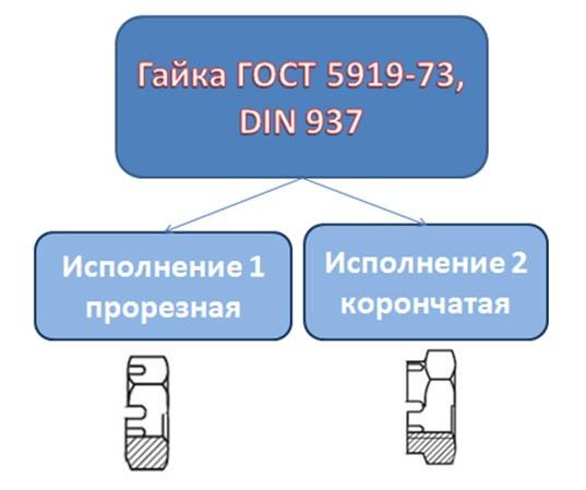 Гайка корончатая ГОСТ 5919-73
