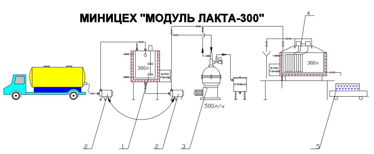 Молочный минизавод Лакта 300л - Лакта-Сервис в Днепре
