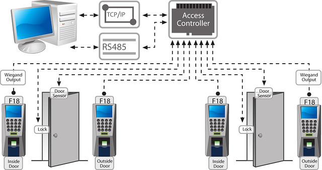 Интеграция биометрических технологий в системы контроля доступа