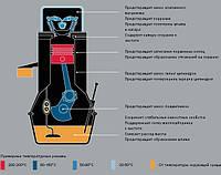 Моторное масло: характеристики, мифы и что происходит на самом деле.