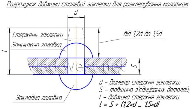 Розрахунок довжини сталевої заклепки DIN660 (ГОСТ 10299-80)