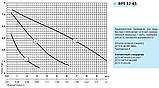 Циркуляционный насос «Насосы + Оборудование» BPS 32–8S–180, фото 2