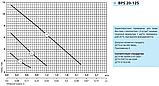 Циркуляционный насос «Насосы + Оборудование» BPS 20–12S–180, фото 2