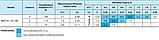 Циркуляционный насос «Насосы + Оборудование» BPS 20–12S–180, фото 3