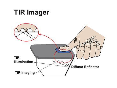 Оптические технологии распознавания отпечатков пальца.