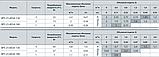 Циркуляционный насос «Насосы + Оборудование» BPS 25–6ESA–180, фото 3