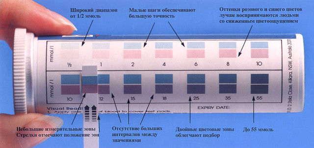 описание тест полосок betachek