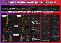 Квадратична функція та її графік. Стенд для кабінета математики