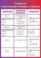 Рішення тригонометричних рівнянь. Стенд для кабінета математики