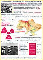 Последсвия Чернобыльской катастрофы. Стенд памяти аварии на ЧАЭС