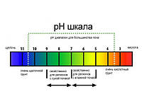 Водородный показатель (показатель PH)